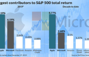 These 2 stocks dominated S&P 500 returns in 2019 — and the decade