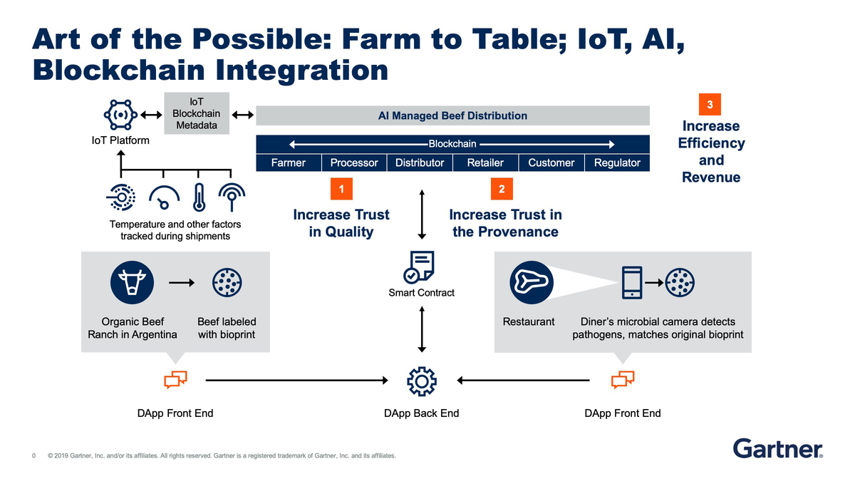 Gartner blockchain graphic  >  Art of the Possible: Farm to Table; IoT, AI, Blockchain integration