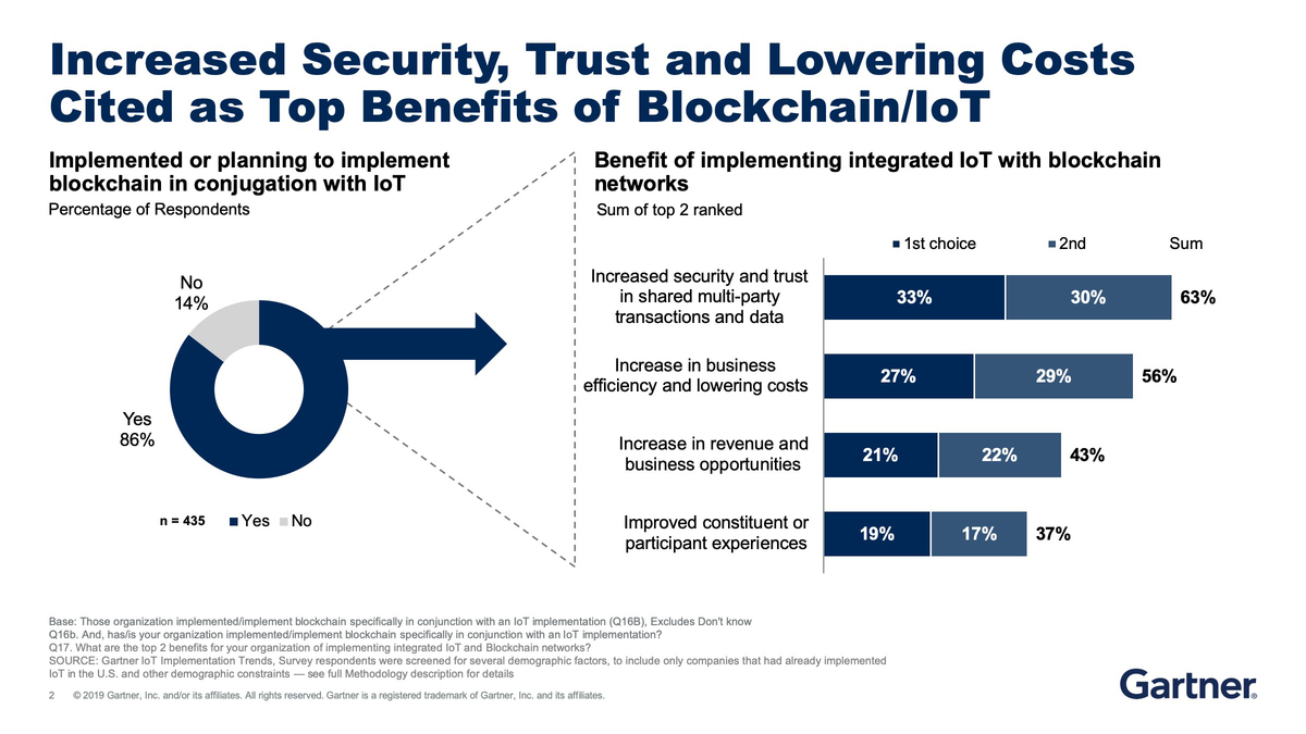 Gartner blockchain graphic  >  Increased Security, Trust and Lowering Costs Cited as Top Benefits