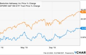 2019 Berkshire Hathaway Letter To Shareholders: 3 Key Takeaways