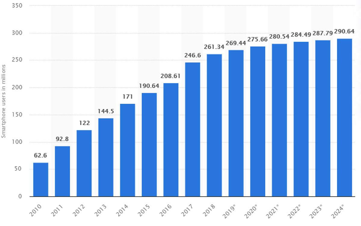 Smartphone Ownership U.S. - Statista