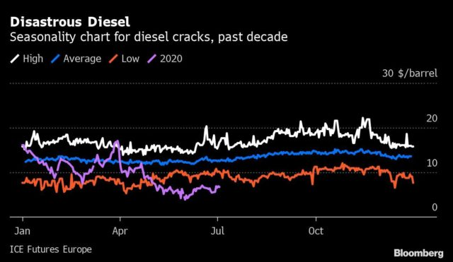 Lost in Oil's Rally: $2 Trillion-a-Year Refining Industry Crisis