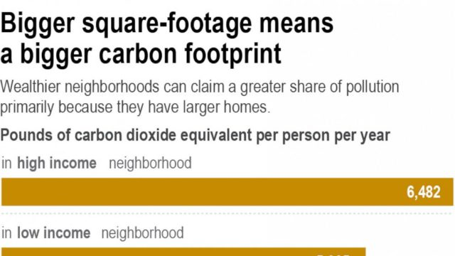 Rich Americans spew more carbon pollution at home than poor