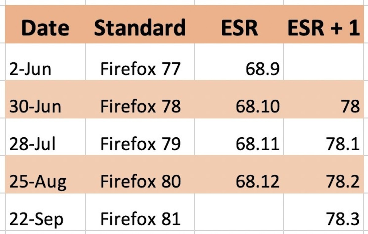 Firefox ESR transition